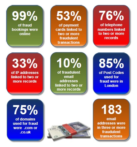 Intelligence - Fraud Stats